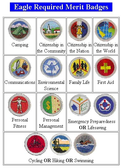 collection of emergency preparedness merit badge worksheet bluegreenish. Black Bedroom Furniture Sets. Home Design Ideas
